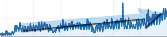 Google måler trafikken på Skræppebladets hjemmeside,  der bliver set af flere og flere besøgende