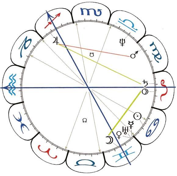 Figur 3. Figuren viser 2014 og fremtiden, hvor Uranus varsler skift og omlægninger.