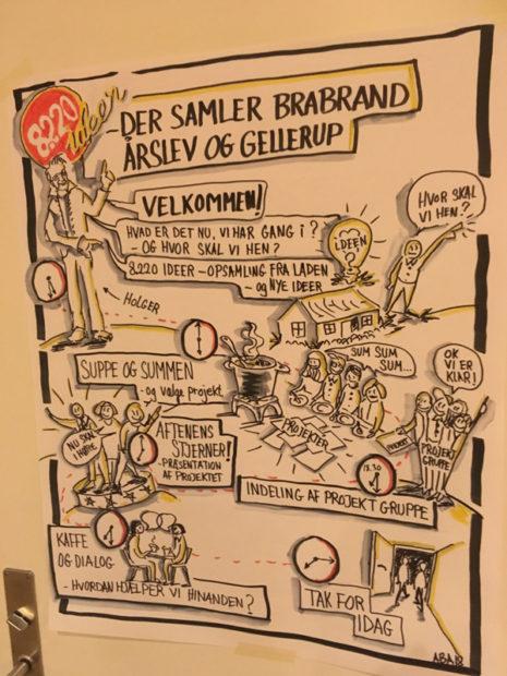 Grafiker Anne Birgitte Andersen fra Brugbar Grafik havde tegnet af aftenens program.