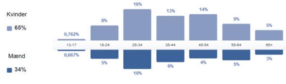 Skræppebladet på Facebook når især ud til kvinder mellem 25 og 54 år (43 % af alle læsere)